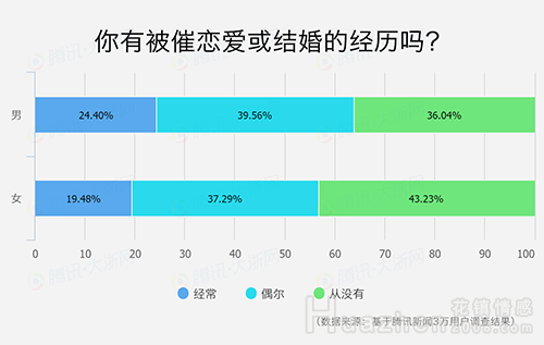 2017中国人婚恋观调查报告 详细解读当代中国人的婚恋观